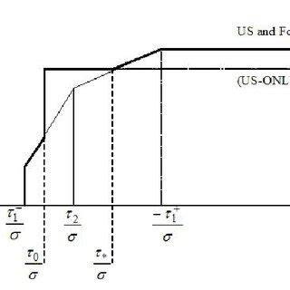 The distribution of profits to exchange rate